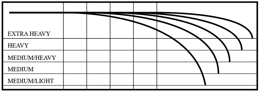 Custom Angle Rods Action Charts